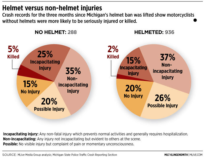 Image result for graph of helmets